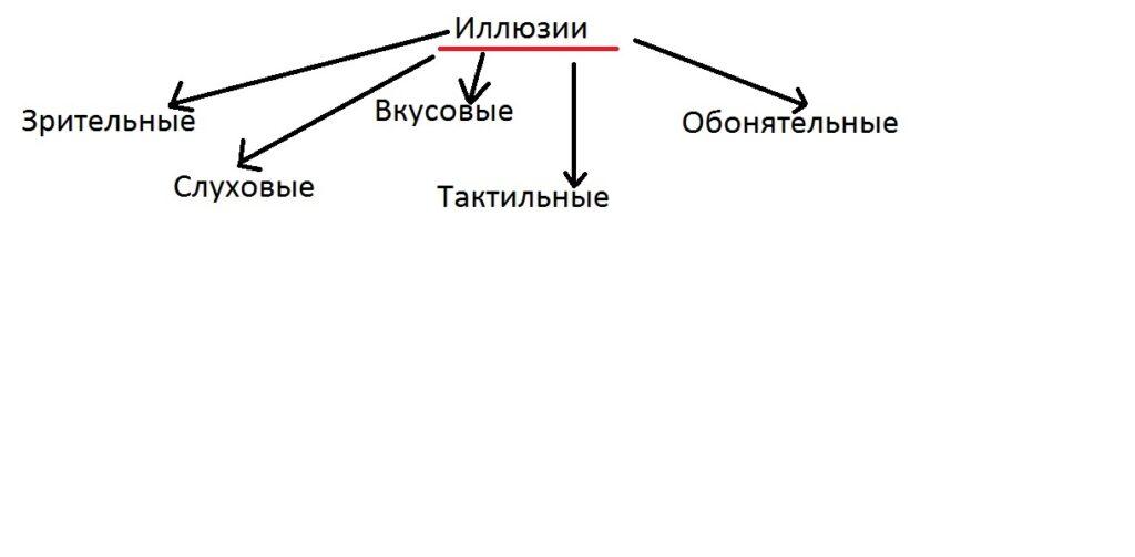 klassificacia_illuzii_v_psihaitrii