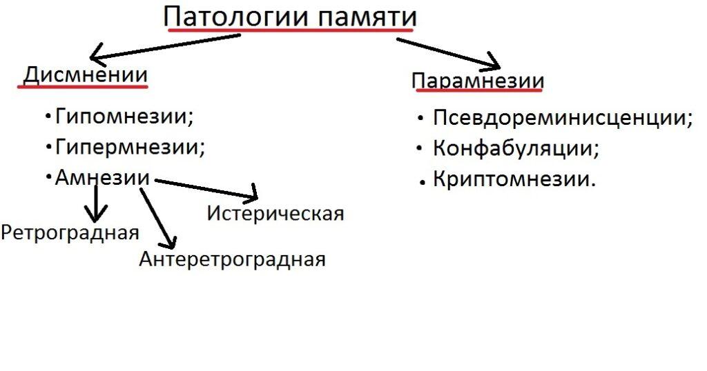 patologii_pamyati