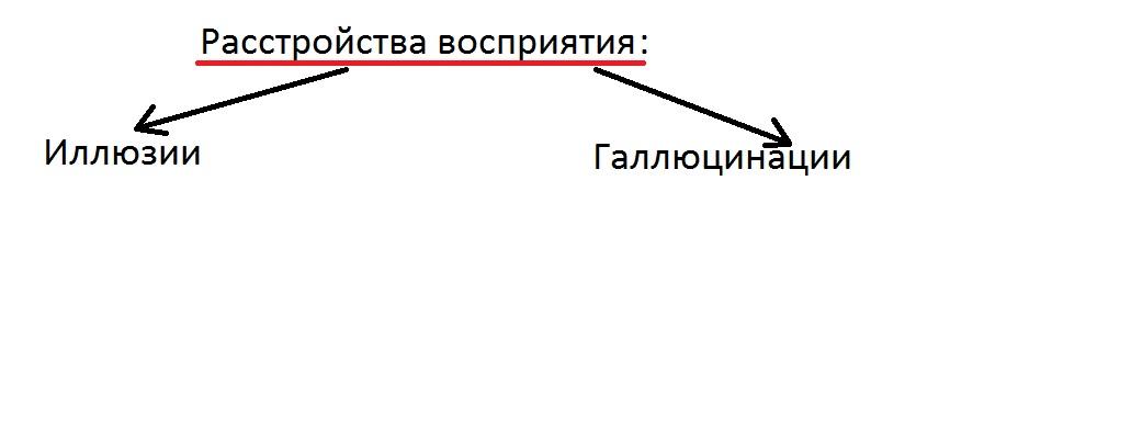 rasstroistva_vospriyatiya
