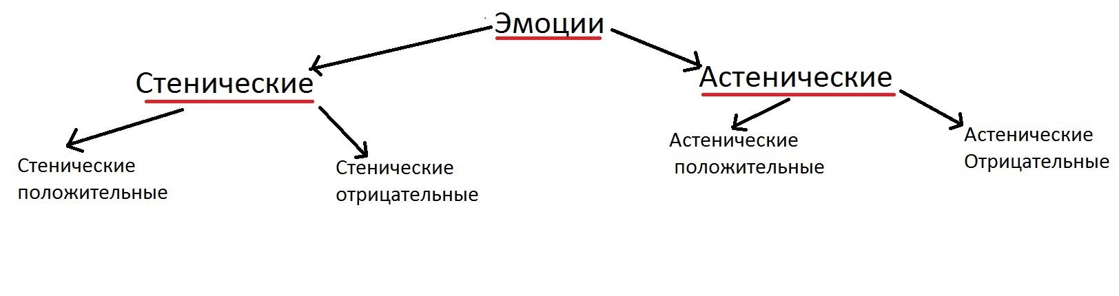 astenicheskie_i_stenicheskie_emocii