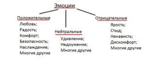klassificatia_emocyi