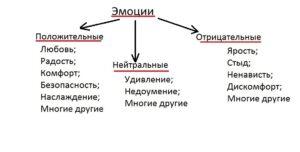 klassificatia_emocyi1