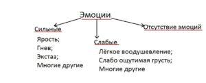 patologia_emocyi_klassificatia