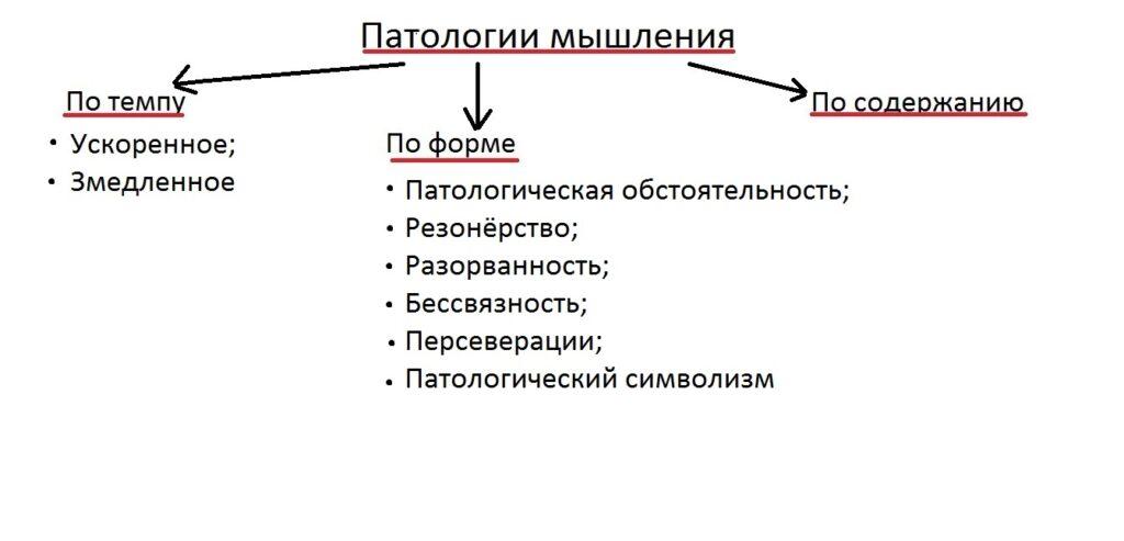 patologii_myshlenia_klassificatia1
